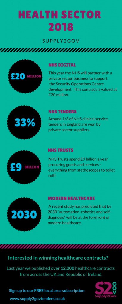 Health Sector 2018